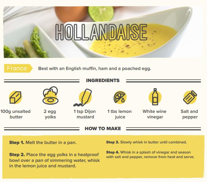 Hollandzise sauce recipes infographic