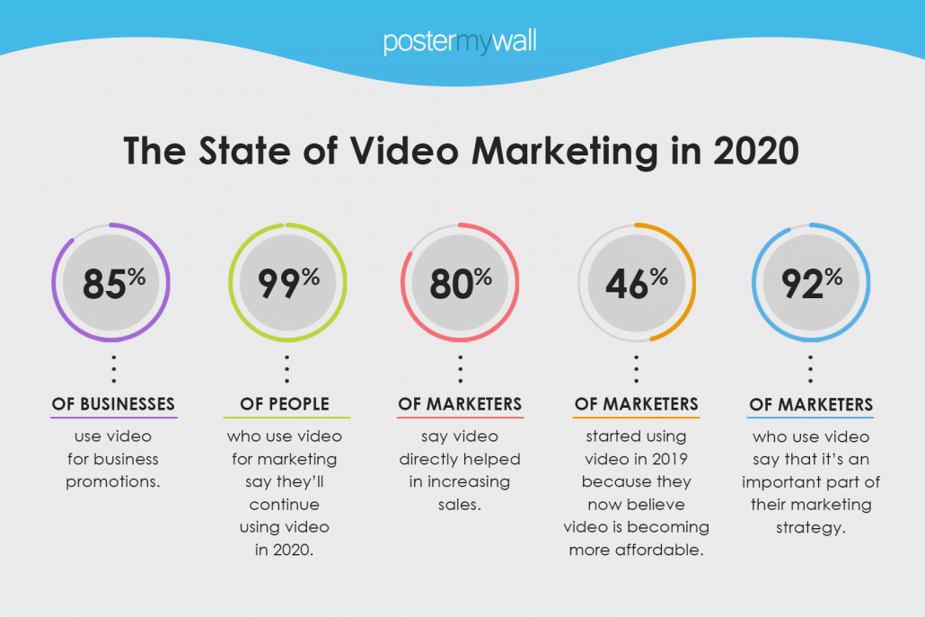 The state of video marketing 2020